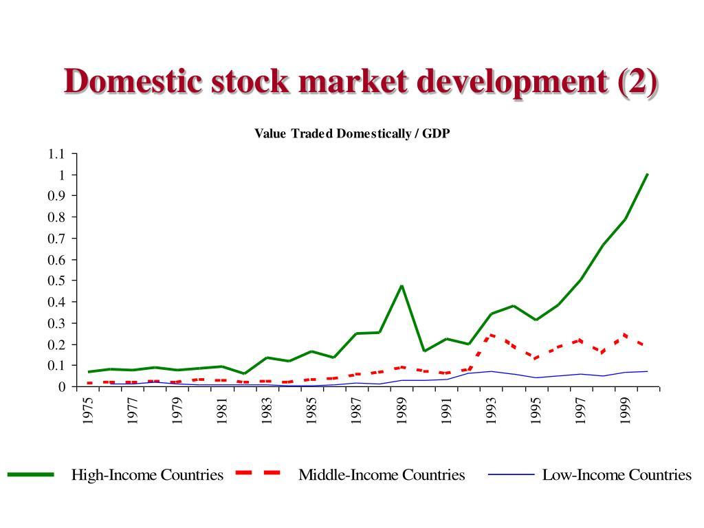Domestic stock market development (2)