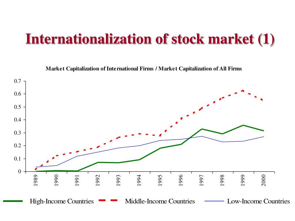 Internationalization of stock market (1)