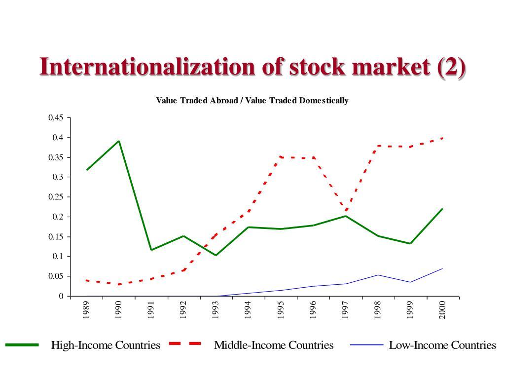 Internationalization of stock market (2)