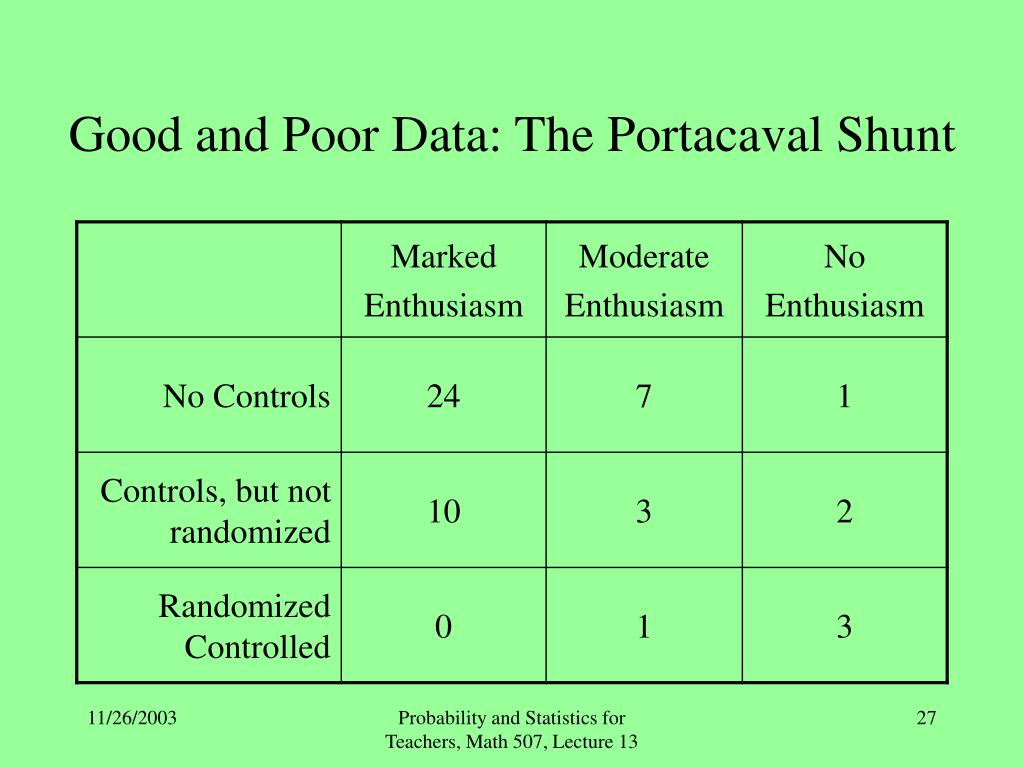 Good and Poor Data: The Portacaval Shunt
