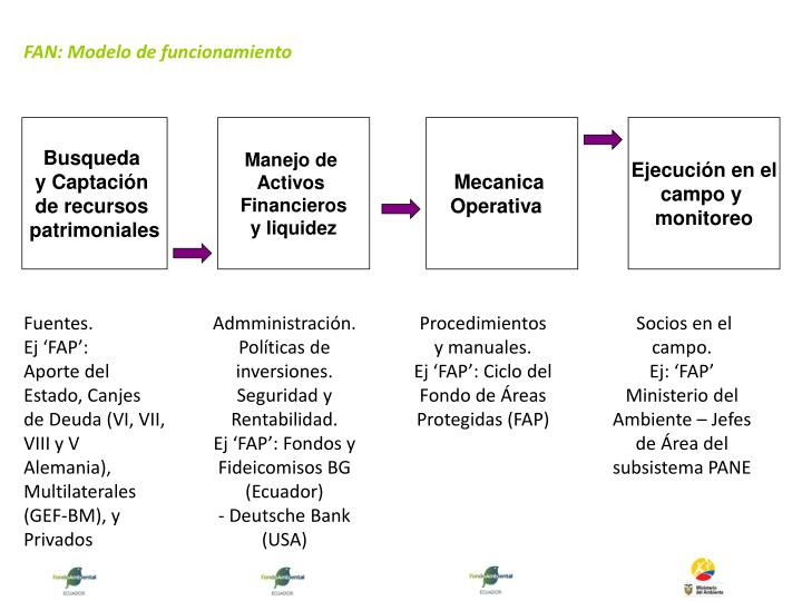FAN: Modelo de funcionamiento
