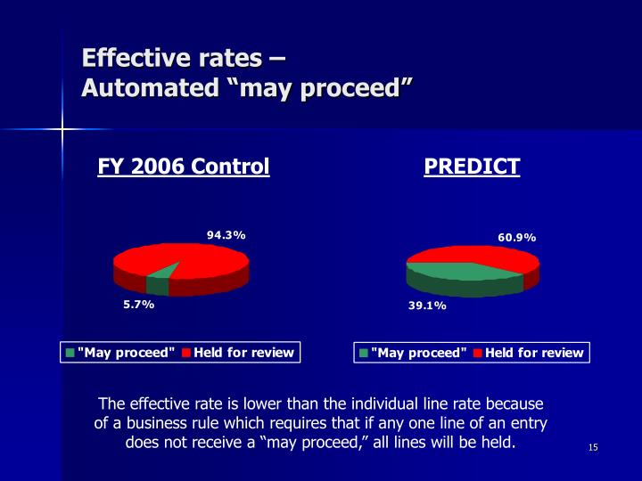 Effective rates –