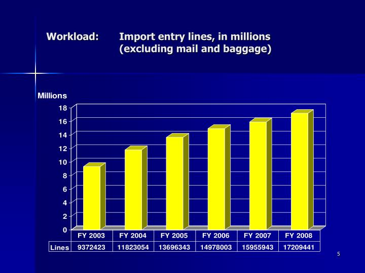 Workload:	Import entry lines, in millions