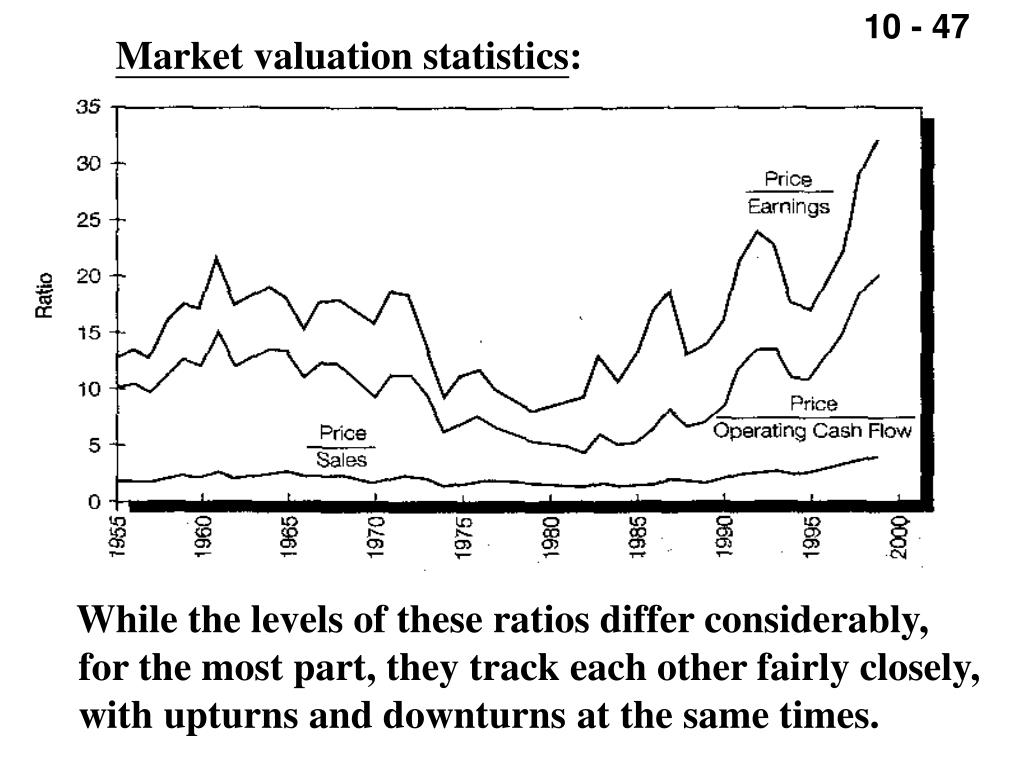Market valuation statistics