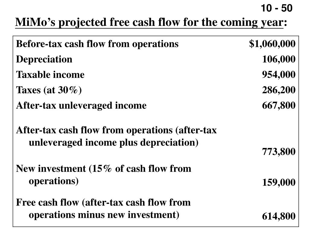 MiMo's projected free cash flow for the coming year