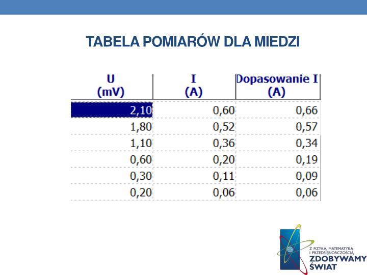 Tabela pomiarów dla miedzi