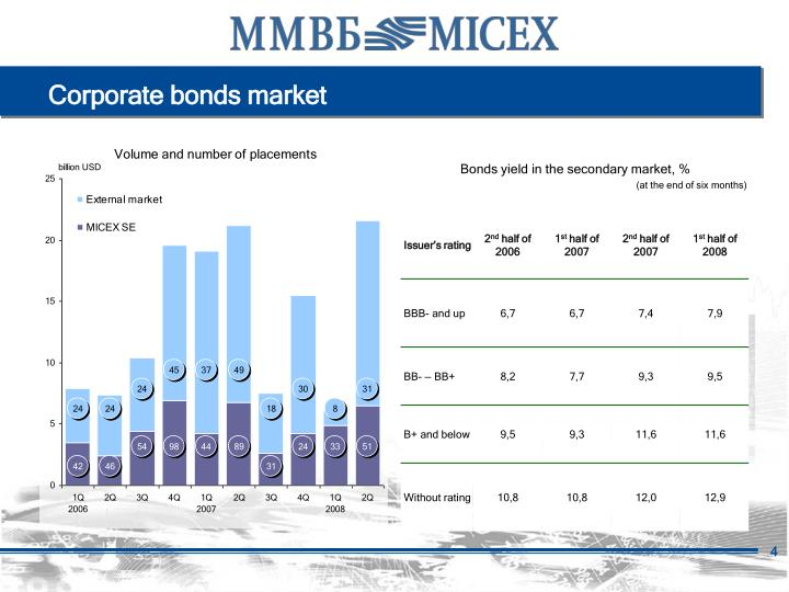 Corporate bonds market