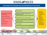 improvement of the infrastructure and development of instruments