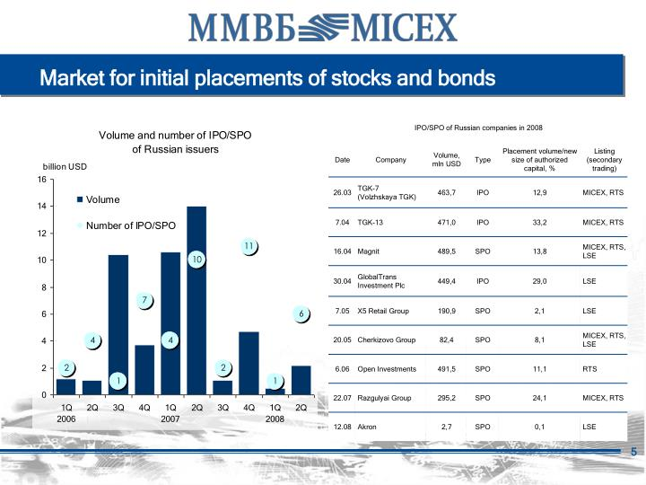 Market for initial placements of stocks and bonds