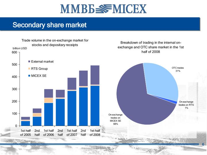 Secondary share market