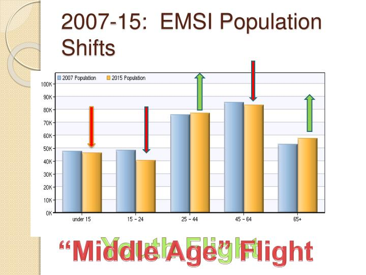2007-15:  EMSI Population Shifts