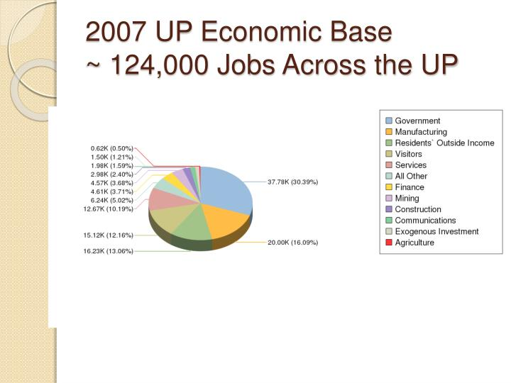 2007 UP Economic Base