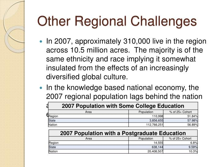 Other Regional Challenges