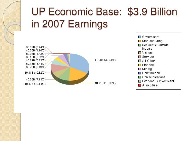 UP Economic Base:  $3.9 Billion in 2007 Earnings