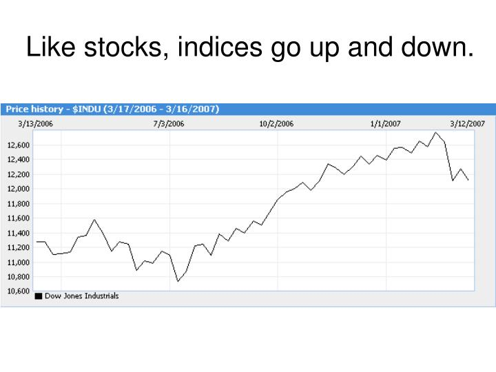 Like stocks, indices go up and down.