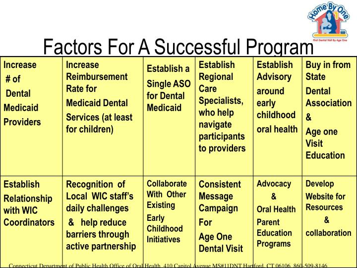 Factors For A Successful Program