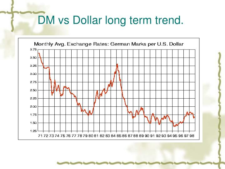 DM vs Dollar long term trend.