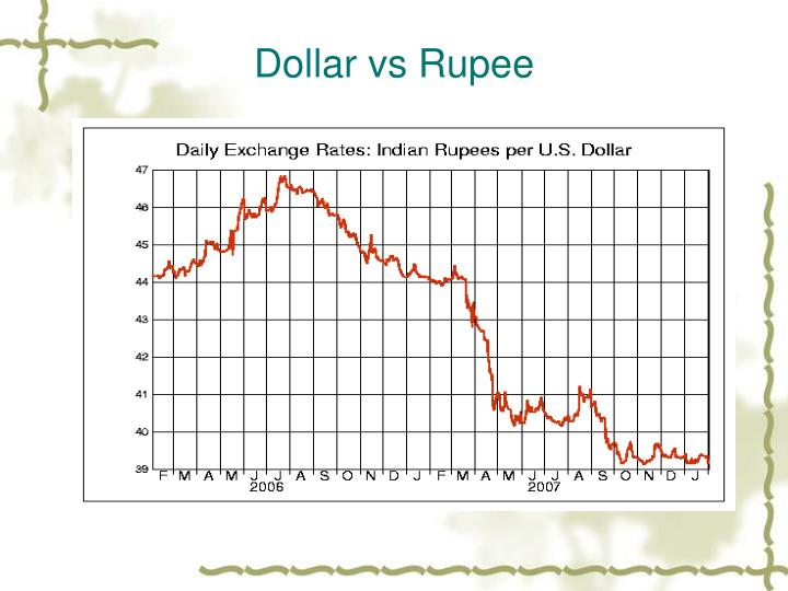 Dollar vs Rupee