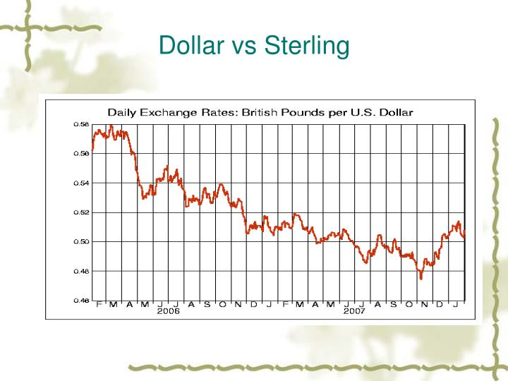 Dollar vs Sterling