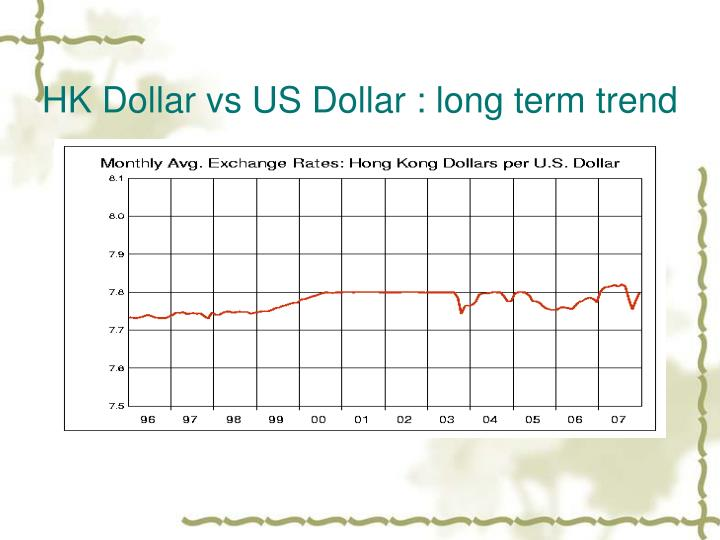 HK Dollar vs US Dollar : long term trend