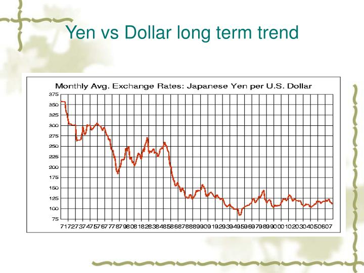 Yen vs Dollar long term trend