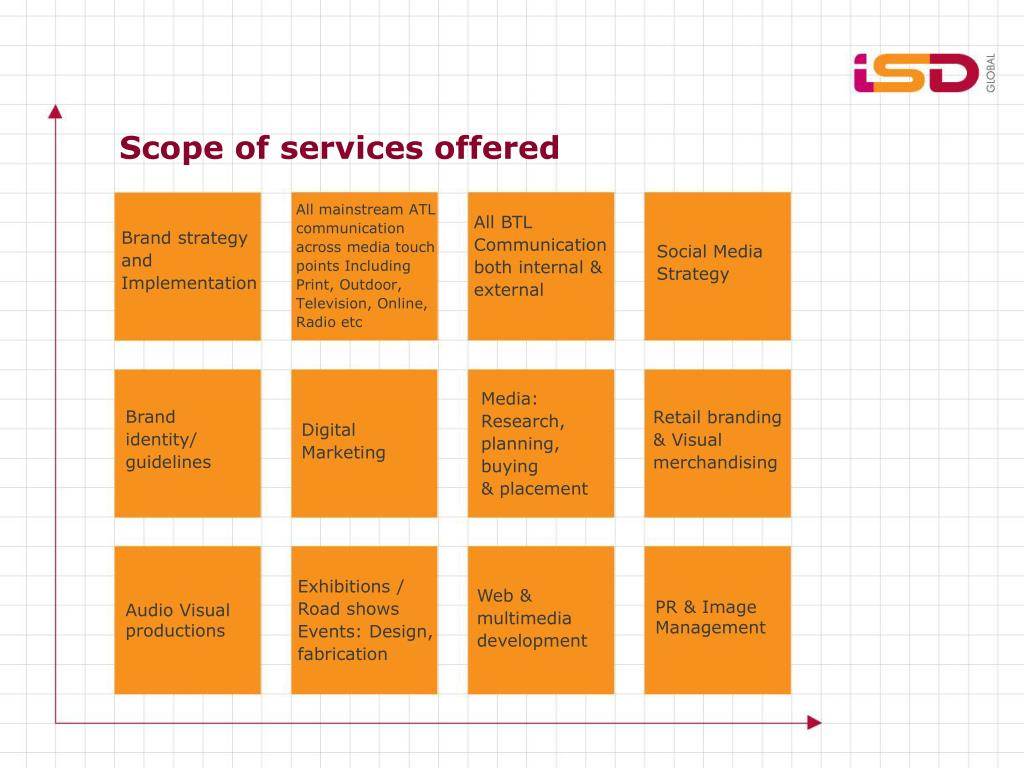 Scope of services offered