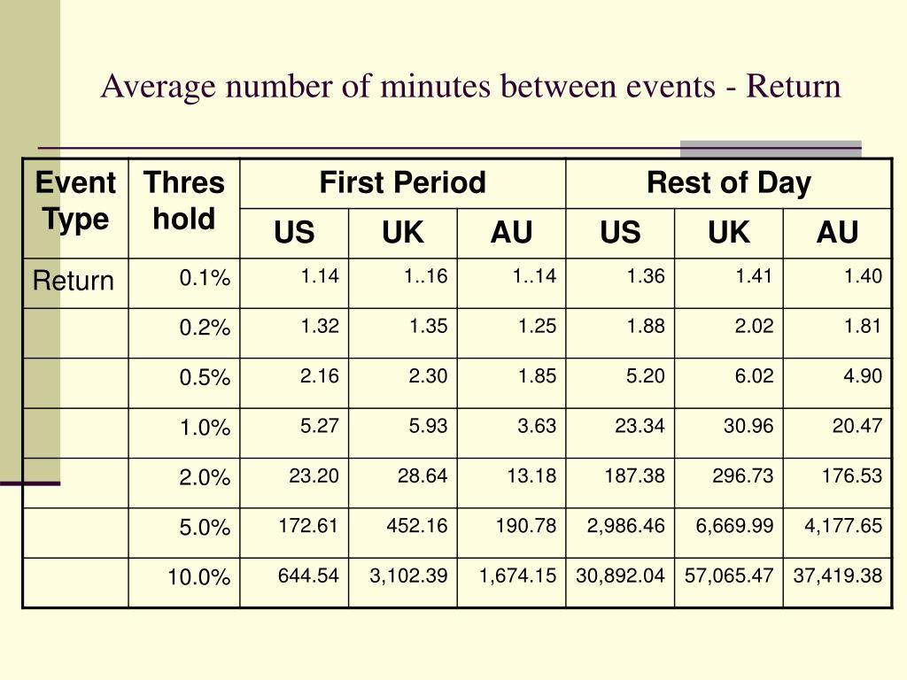 Average number of minutes between events - Return