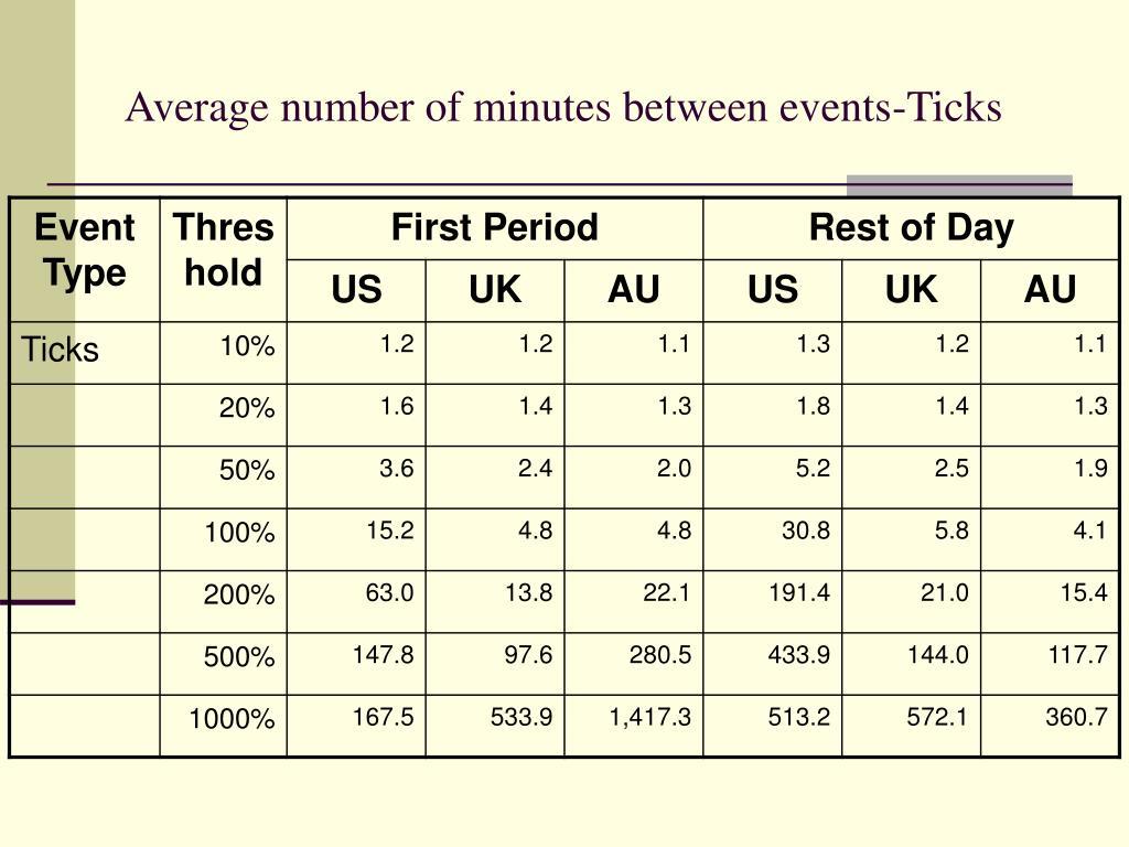 Average number of minutes between events-Ticks