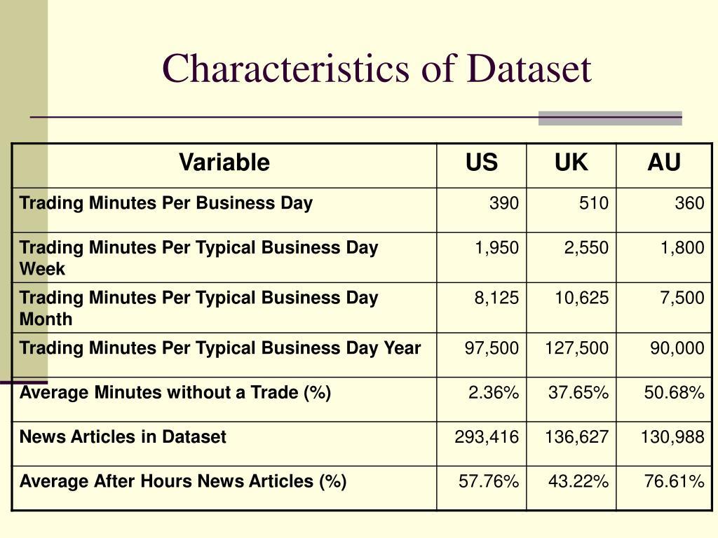 Characteristics of Dataset