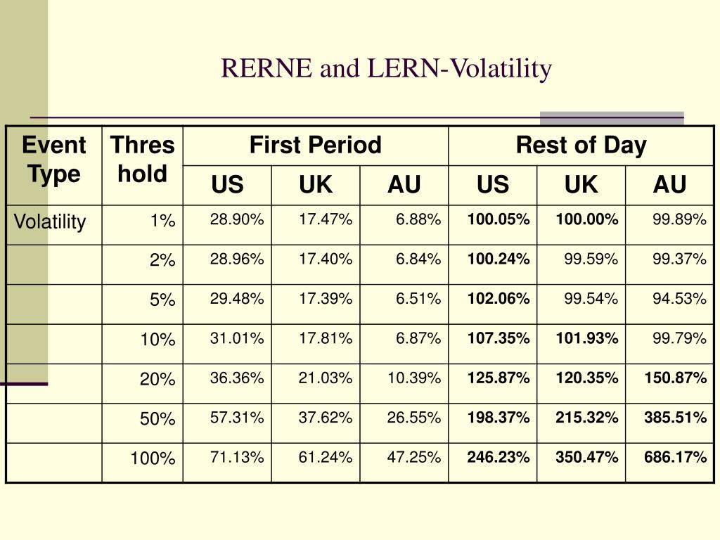 RERNE and LERN-Volatility