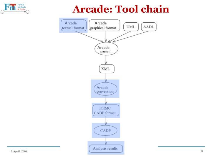Arcade: Tool chain