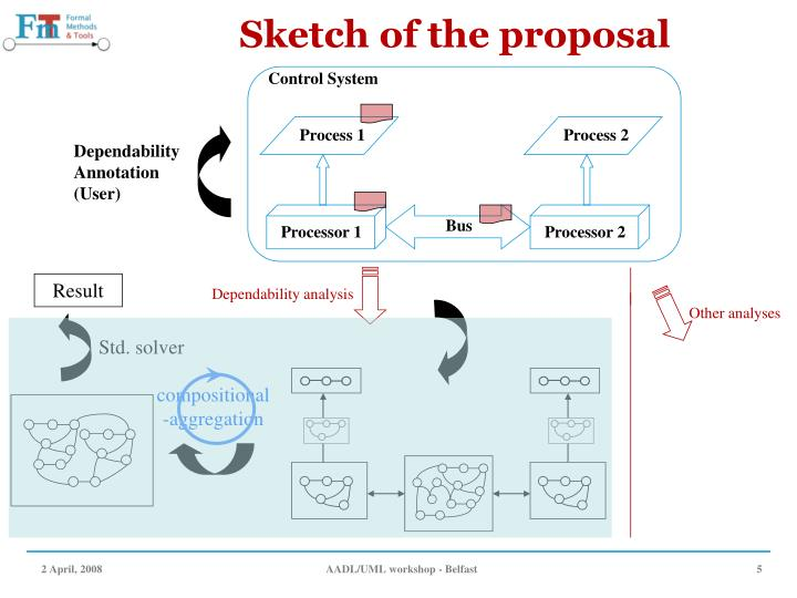 Sketch of the proposal