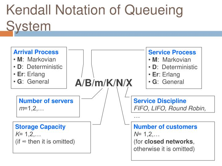 Kendall Notation of Queueing System