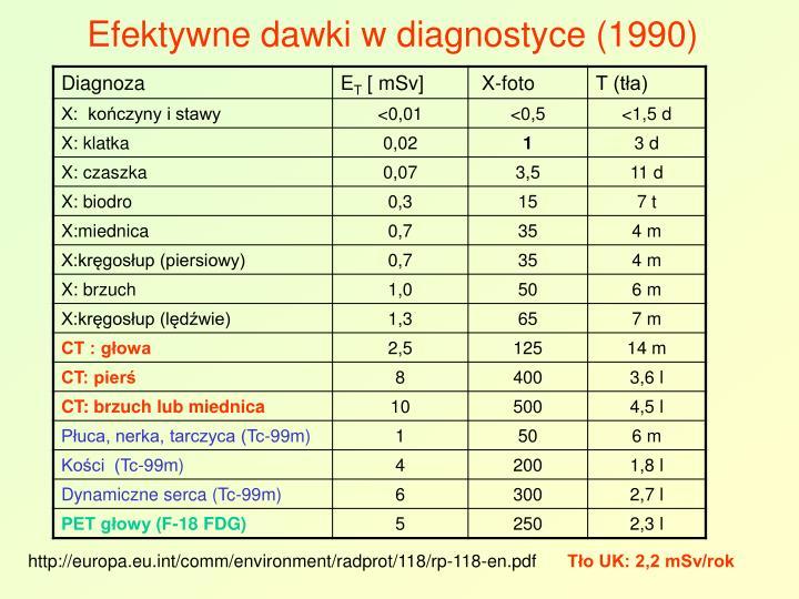 Efektywne dawki w diagnostyce (1990)