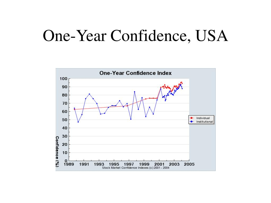 One-Year Confidence, USA