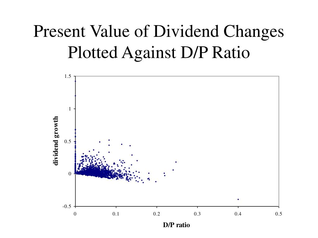 Present Value of Dividend Changes Plotted Against D/P Ratio