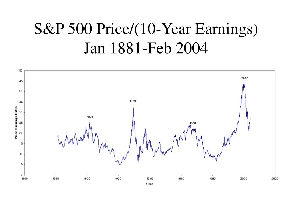 S&P 500 Price/(10-Year Earnings)