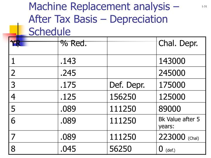 Machine Replacement analysis – After Tax Basis – Depreciation Schedule