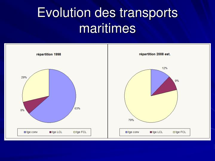 Evolution des transports maritimes