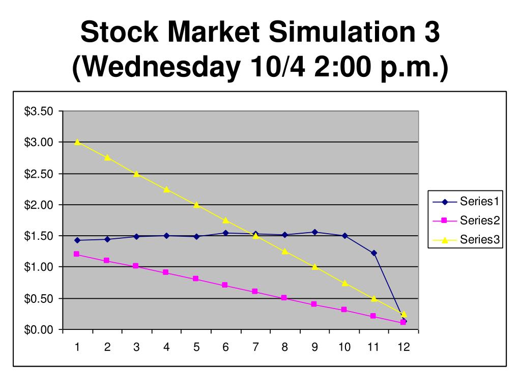 Stock Market Simulation 3 (Wednesday 10/4 2:00 p.m.)