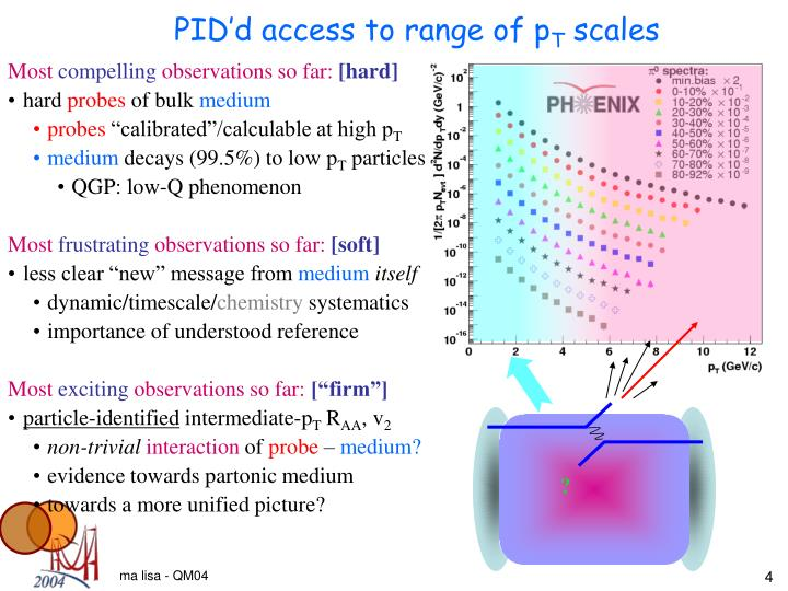 PID'd access to range of p