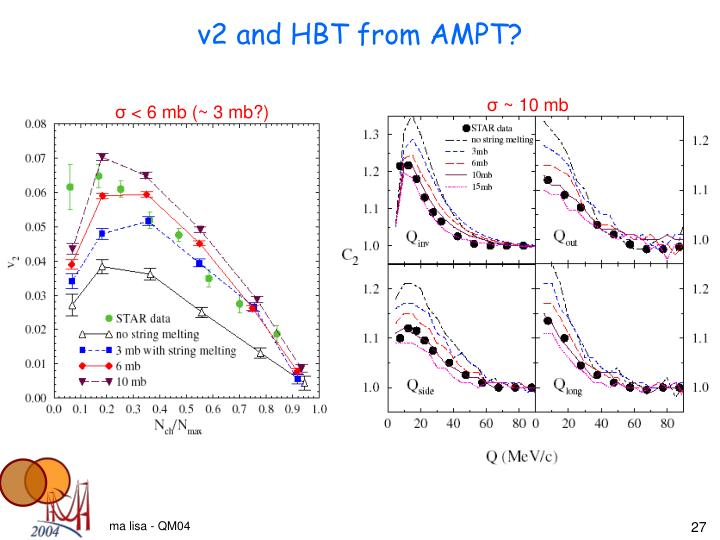 v2 and HBT from AMPT?