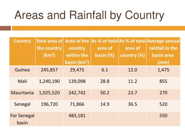 Areas and Rainfall by Country