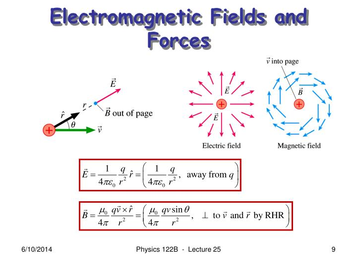 Electromagnetic Fields and Forces