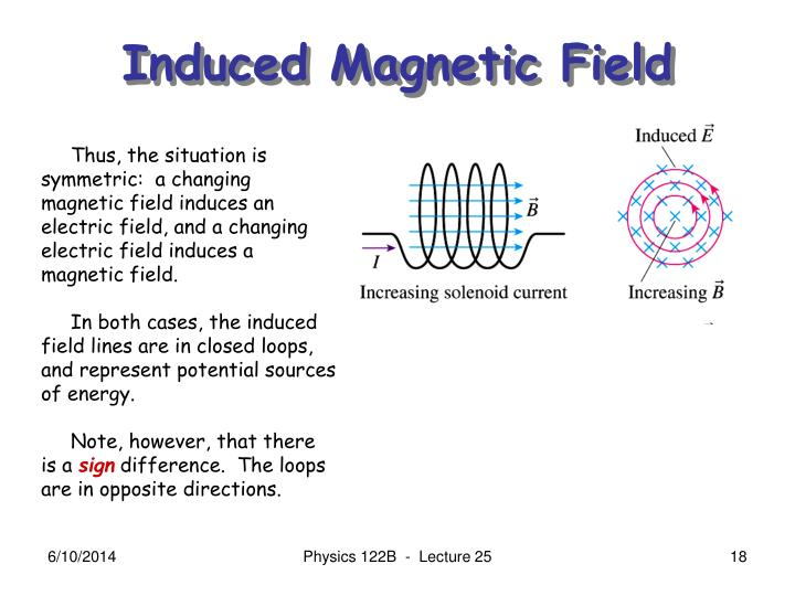 Induced Magnetic Field