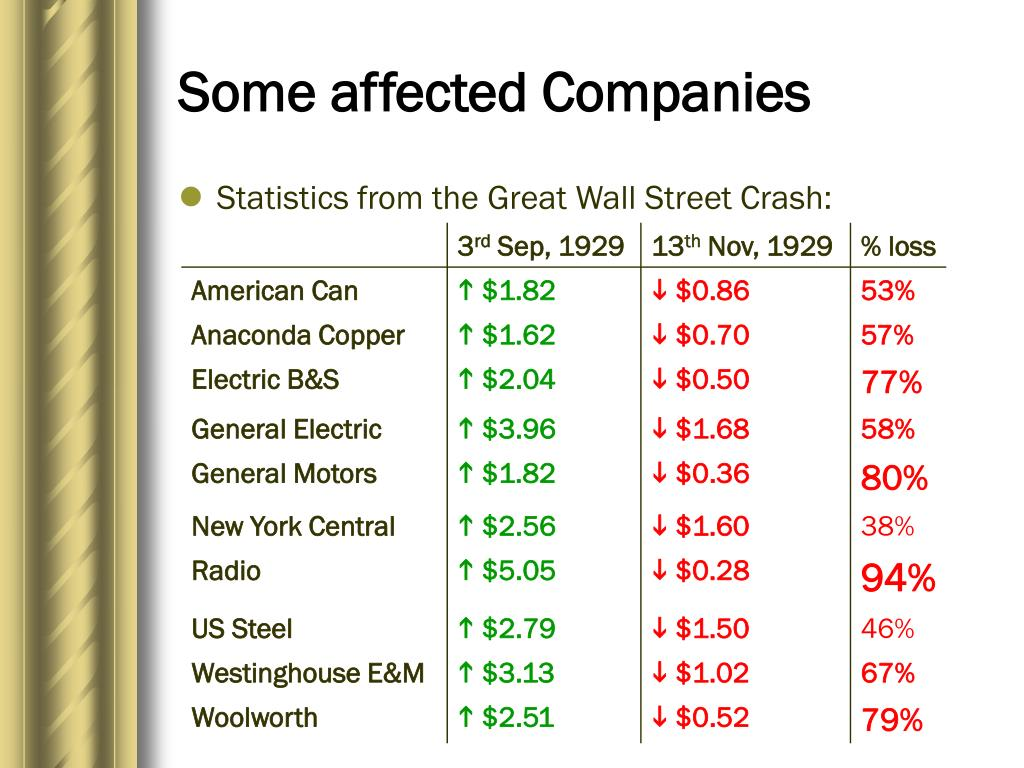 Some affected Companies