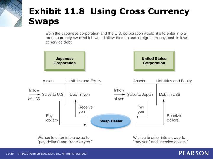 Exhibit 11.8  Using Cross Currency Swaps