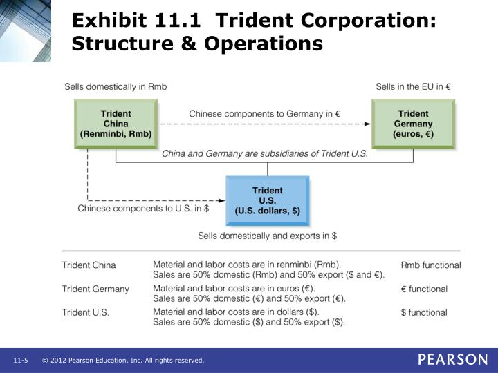 Exhibit 11.1  Trident Corporation: Structure & Operations