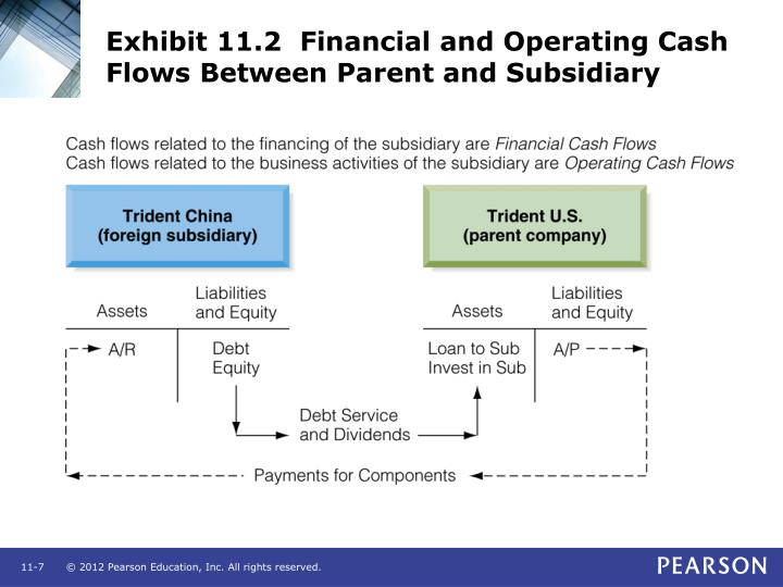 Exhibit 11.2  Financial and Operating Cash Flows Between Parent and Subsidiary