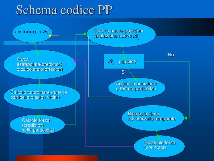 Schema codice PP